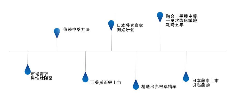 日本藤素研發歷史